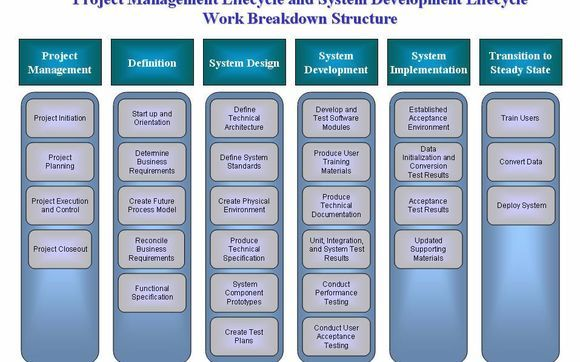 Software System Architecture And Detailed Design By Software Optimal Solutions In Atlanta Ga Alignable