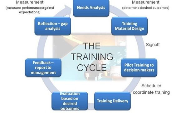 Instructional System Design And Development By Strategic Learning Solutions Llc In Ocala Fl Alignable