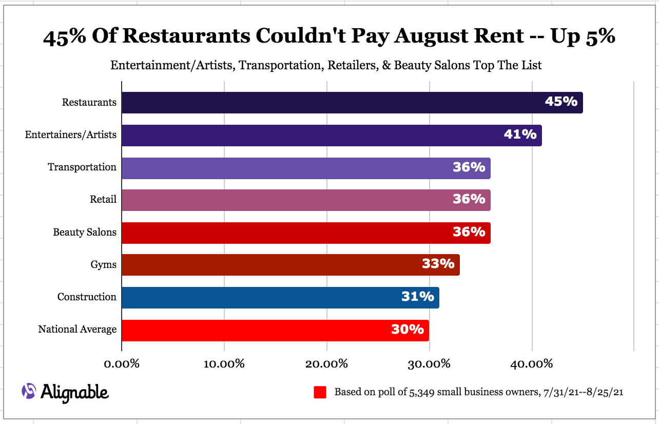 Alignable's Rent Survey for August 2021 -- Industry Issues